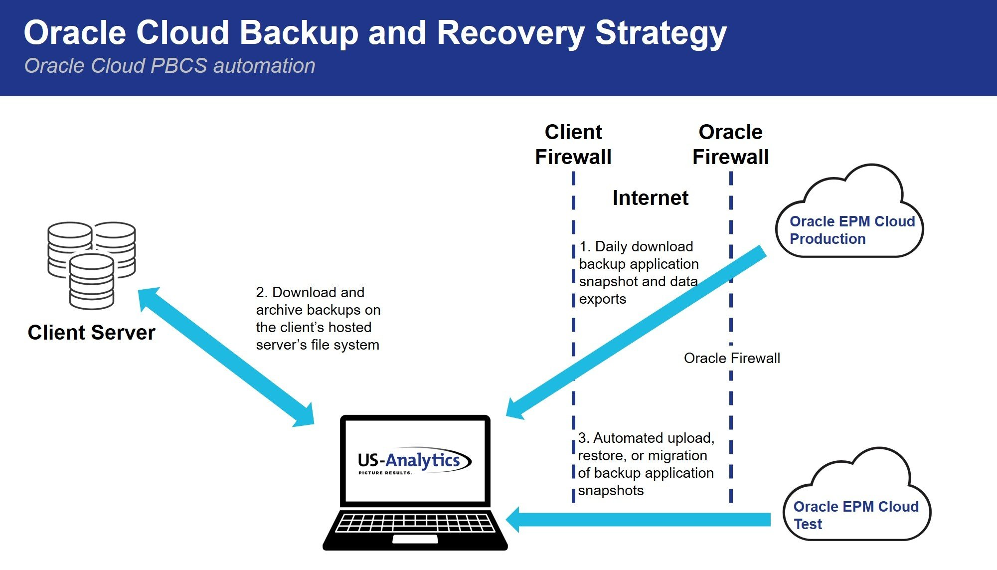 Backup and Recovery Strategy graphic