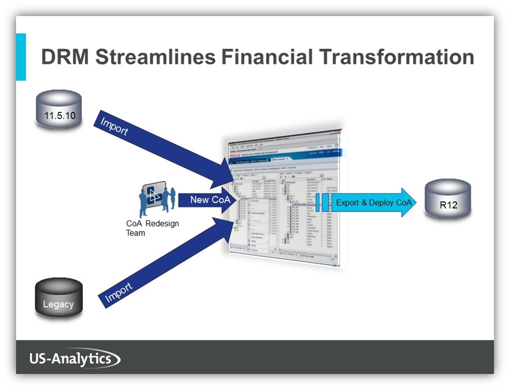 Chart-of-Accounts-Redesign-Process-in-Oracle-DRM