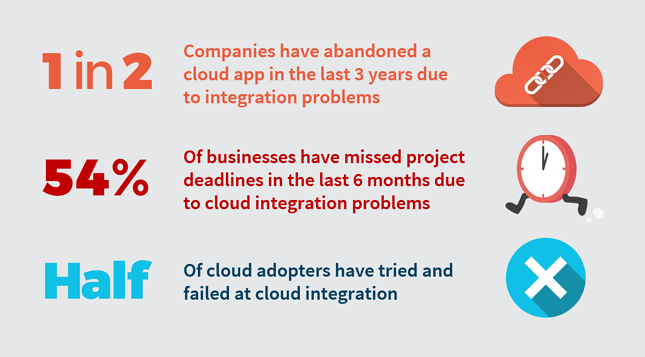 Cloud_Integration_Stats_Graphic.png