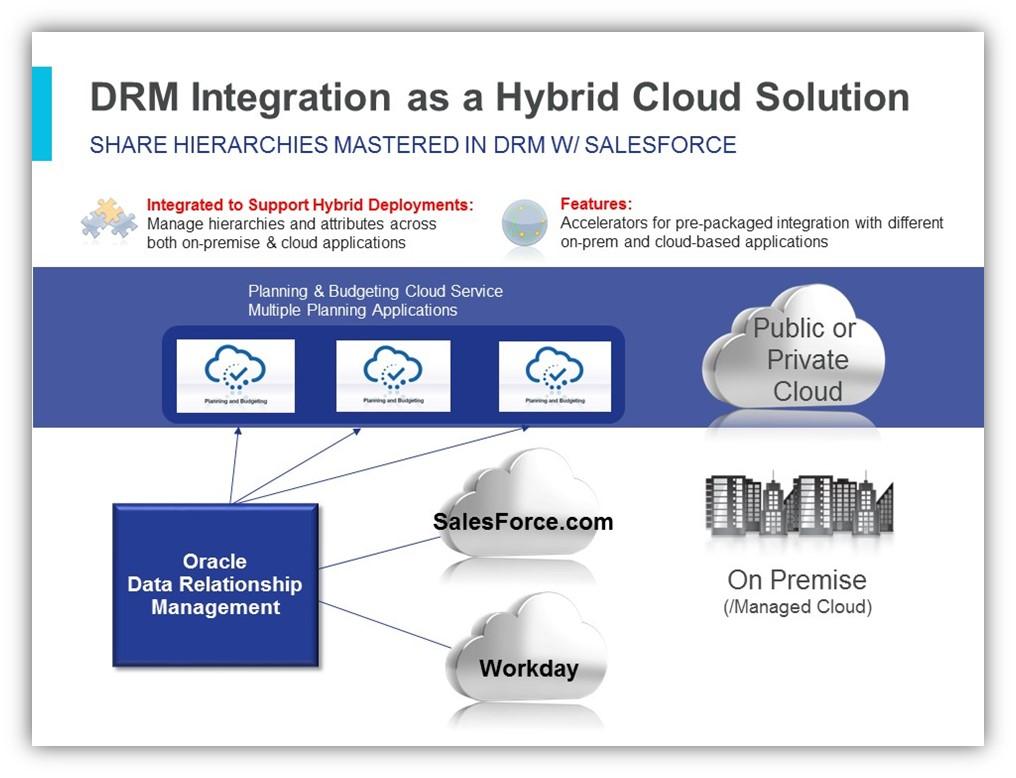 Enterprise-Data-Governance-for-Cloud-EPM-Hyperion-Oracle-DRM