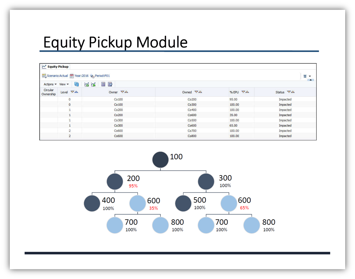 Equity_Pick-up_Module_Landing_Page_Image.png