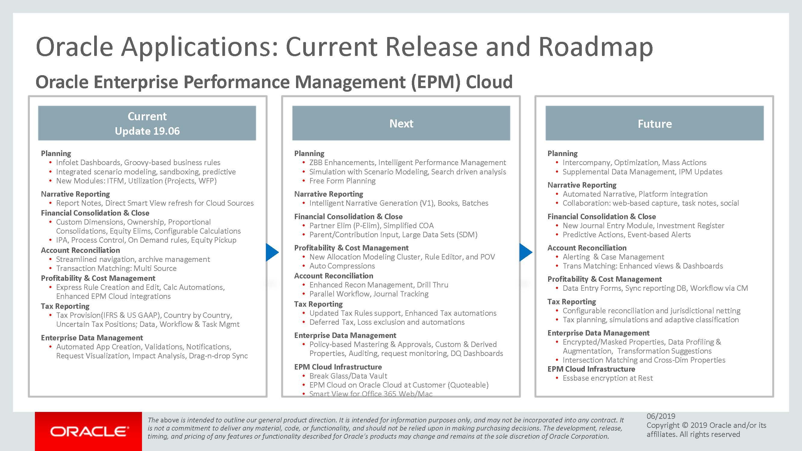 oracle epm cloud roadmap