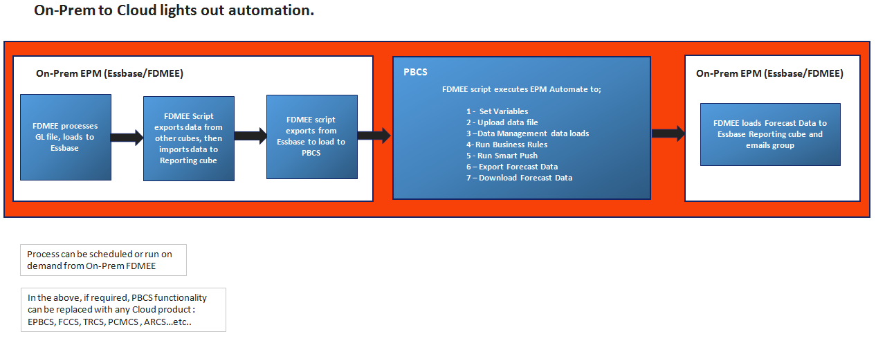 A Phased Approach to Oracle EPM On-Prem to Cloud Automation_new