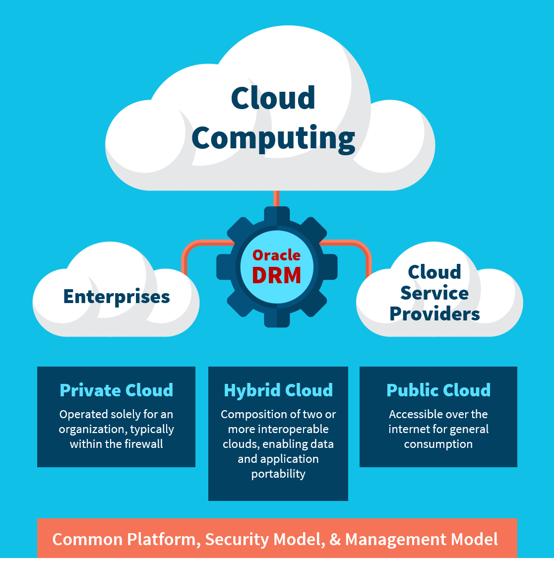 The Biggest Challenge in Moving EPM to the Cloud