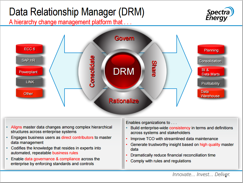 Drm manager